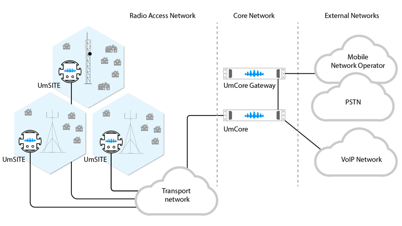 NetworkArchitecture_800x450